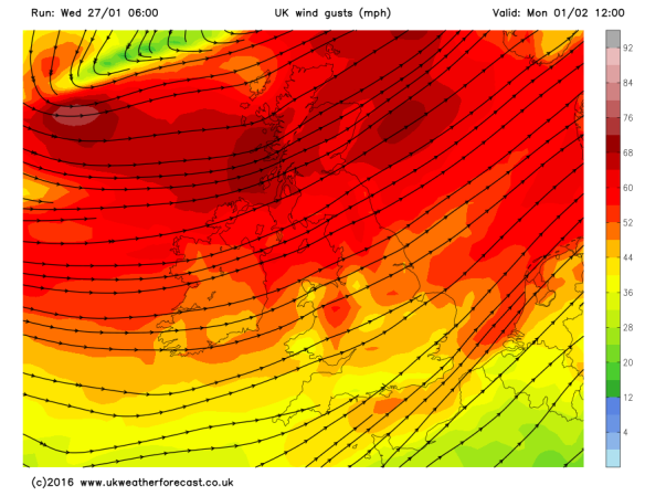more gales on Monday