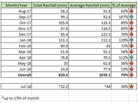 rainfall stats